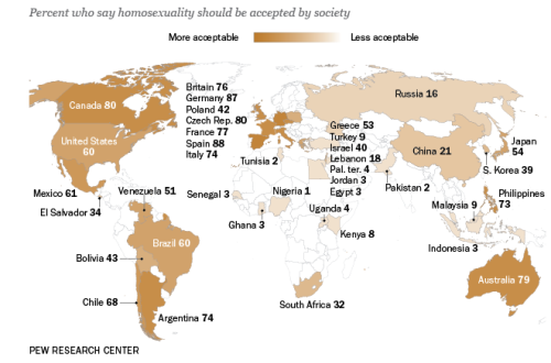 According to a recent survey by the Pew Research Center, the United States, Canada, and the Czech Republic have seen the greatest increase in acceptance of homosexuality.
